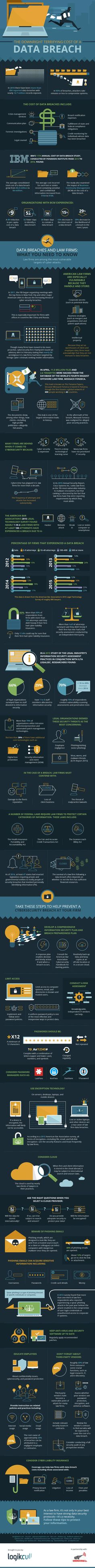 The Downright Terrifying Cost of a Data Breach #Infographic #Technology