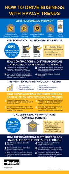 What's Changing in HVAC and Refrigeration? Parker Hannifin, Face Change, Climate Control, Greenhouse Gases, Green Building, No Response, Infographic, Technology, Trends