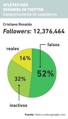 52% de los seguidores en twitter de Cristiano Ronaldo son falsos según herramienta de internet