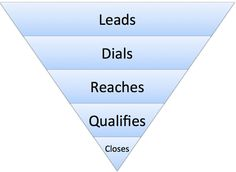Here& how to create an effective cold calling sales funnel, how to optimize it, and the cold calling sales benchmarks you should be meeting. Sales Techniques, Cold Calling, Sales Process, Fix You, Case Study, Conversation, Improve Yourself, Things To Come, Competitor Analysis