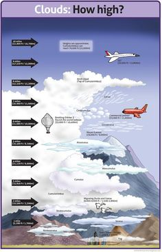 WEATHER An infotoon on the heights of clouds. Here's a relative chart that can help approximate what kinds of clouds those are and roughly how high in the sky they are. Click the image for a larger, classroom friendly version. Earth And Space Science, Earth From Space, Science For Kids, Science And Nature, Earth Science Lessons, Classroom Posters, Science Classroom, Teaching Science, Science Activities