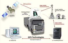 RouteTracko is the best portal that providing gps tracking services and gps tracking devices at very affordable price. We provide gps vehicle tracking system, car gps tracker, personal gps tracker, school bus tracker and gps real time tracking devices. Vehicle Tracking System, Car Tracking Device, Tracking Software, Tracking Devices, Global Positioning System, Utility Services, Gps Navigation, Change, Cars