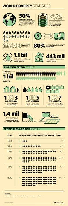 World Poverty Statistics Infographic. Like the world-changers who support Children International, we are focused on making a long-term impact by helping kids living in poverty.