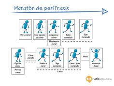 """A simple timeline to learn some of the main """"perífrasis"""" in Spanish, such as """"ir a"""", """"estar a punto de"""" and so on..."""