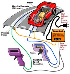 this is how a electronic road works two little electric contacts are connested to the power strips and the speedcontroller send signals so the electrici react by send a shock what the car let move Slot Car Race Track, Slot Car Racing, Slot Car Tracks, Drag Racing, Tyco Slot Cars, Afx Slot Cars, Electric Bike Kits, Car Places, Diy Car