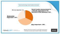 7 na 10 członków AMEC potwierdziło, że monitoring social media jest bardzo ważny lub ważny w rozwoju ich biznesu - to kolejny rezultat badań Międzynarodowego Stowarzyszenia Pomiaru i Oceny Komunikacji, do którego należymy! www.newspoint.pl