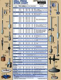 This chart includes recommended operating speeds (in RPMs) for many different types of drill bits and accessories. From WOOD® Magazine.