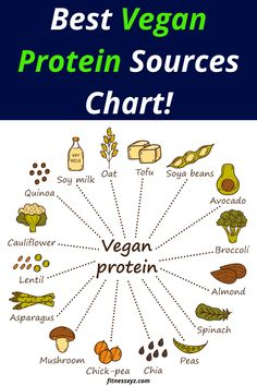 It is important to include all these proteins in your diet to provide optimal nutrition. Fitness Diet, Fitness Motivation, Health Fitness, Vegan Protein Sources Chart, Protein Nutrition, Healthy Food, Healthy Recipes, Health Trends, Spinach Stuffed Mushrooms