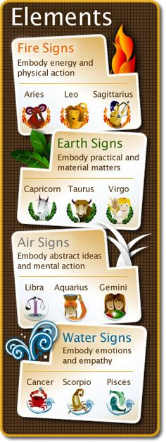 Your Essential Birth Report ~ funny thing, my mom, dad, and sister are all earth and I'm the only fire sign in my family