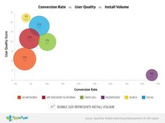 AppsFlyer says social sharing delivers better results than search in app marketing