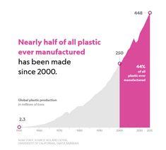 plastic manufacture graph