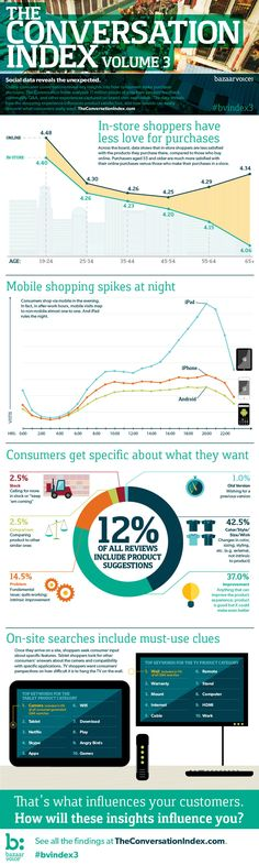 Conversation Index Vol. 3  Shopping Retail   turns social data into invaluable insights
