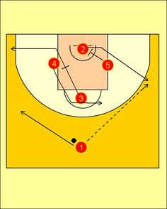 New Spain's set play, now with an easy Diamond Offense used by then to seek Marc Gasol at the low post.