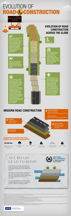 An infographic look at the evolution of road construction from ancient times to modern day