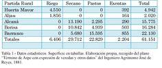 """Tabla 1. (Página 35).- Datos estadísticos. Superficie en tahúllas. Elaboración propia, recogido del plano """"Término de Aspe con expresión de veredas y otros datos"""" del Ingeniero Agrónomo José de Reyes, 1881."""