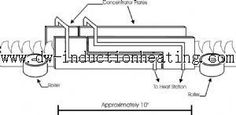 induction hardening saw blades and teeth