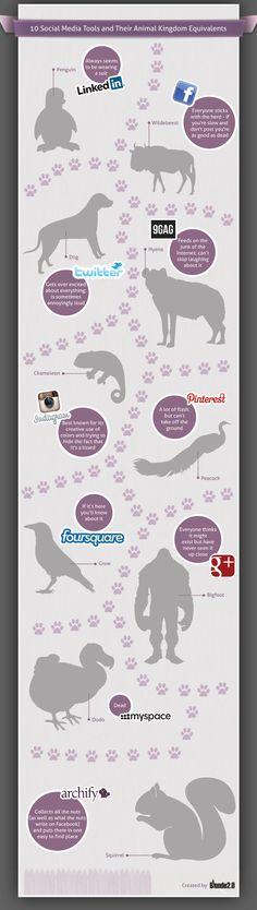 """Si las redes sociales fuesen animales Interesante descripción de las redes sociales. Algunas han dado en el clavo... MySpace es un """"Dodo"""", porque esta """"dead"""""""