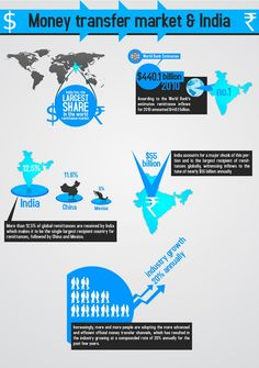 India has the largest share in the world remittence market. This infographic takes a look at the data behind money wire transfers in India.
