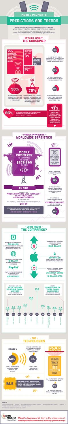 #Mobile Payment Trends #mcommerce #infographic