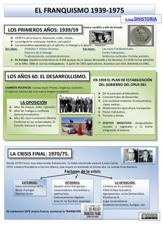 características-del-franquismo Ap Spanish, Spanish Lessons, Teaching Spanish, Ap Literature, Guernica, Mystery Of History, Teaching Social Studies, Spanish Language, Social Science