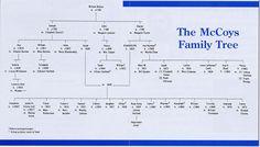 McCoy family tree