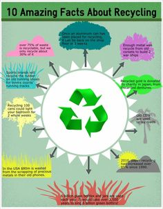 10 facts about recycling. Encourage your kiddos to recycle! More