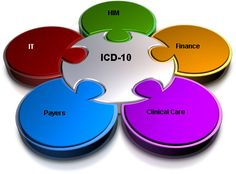 For those of you who ask what i do...The transition to ICD-10 affects more than coding. It will impact every aspect of healthcare, including but not limited to, finance, clinical care, and information technology.