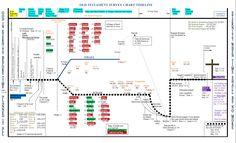 bible timeline | Old Testament Timeline