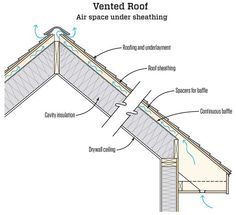 Click To Enlarge Kids Bedrooms Roof Insulation