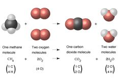 Chemical Reaction | Images | Chemical Reactions