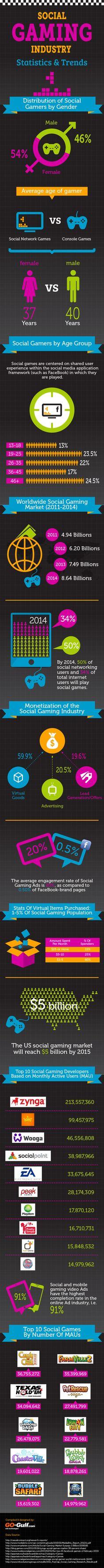 Social Gaming Industry – Statistics & Trends