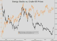 May 7: Energy stocks are getting too little support from oil prices to suit BMO's Brian Belski.