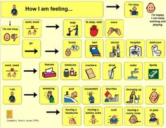 I Am Sick communication board, with how I feel and what I need options