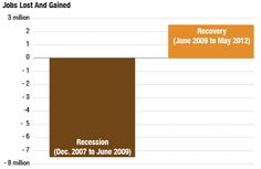The unbalanced scorecard :US Jobs Lost and Gained