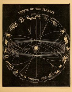 Orbits of the planets, Smith's Illustrated Astronomy, Mercury & Venus, Asa Smith, 1855.