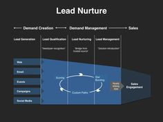 Demand Management Planning Template Announced by VP Marketing On Demand Inbound Marketing, Marketing Plan, Sales And Marketing, Social Media Marketing, Lead Nurturing, Birthday Coupons, Lead Management, Media Communication, Gaming Tips