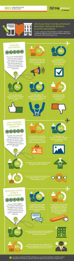 "[infographic] ""2012 Tripadvisor Hotel Review Survey"" Nov-2012 by Phocuswright & Tripadvisor.com"