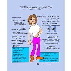 CVA - Nursing school flash card