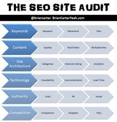 SEO Site Audit components... http://briancarteryeah.com/blog/seo/seo-audit-service/
