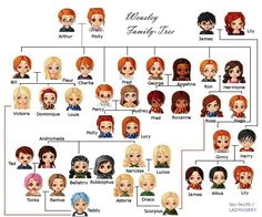 the weasley family fan art | Weasley Family-Tree by Jey-Jey96 I thought Scorpius was a Ravenclaw.