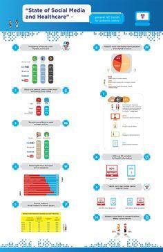 #Infografia #DeInteres sobre el uso del #SocialMedia en el ámbito de la salud para tener acceso a la información. #eSalud