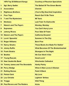 1966 - Top 25 songs on the charts Upbeat Songs, Hit Songs, Music Songs, Wedding Country, Country Weddings, Vintage Weddings, Wedding Vintage, Lace Weddings, Billboard Top 10