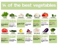 Vegetables Nutrition Chart – How Vegetables Help Provide Nutrition?