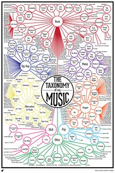 Finished Music Infographic : Taxonomy of my Music Finally! The Taxonomy of my Music is complete! While I'm working on my Digital Art assignments I enjoy watching my favorite TV shows. I bring this up to help you get a sense for how long it t… Music Stuff, My Music, Kids Music, Musica Popular, Indie Pop, Music Education, Education Logo, Health Education, Physical Education
