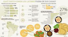 Chilenos, los que más comen fuera de su casa Peanuts Comics, Bicycle Kick, Foods, Houses