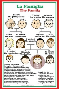 Italian Language School Poster: Italian words about family members with English translation - classroom chart