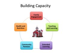 Core Capacity building - Google Search Capacity Building, Family Engagement, Core, Community, Teaching, Google Search, Health, Health Care, Education