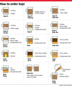 Infographic: How to order kopi (local coffee) in Singapore like a pro - SilverKris My Coffee Shop, Coffee Barista, Coffee Milk, Visit Singapore, Singapore Food, Coffee Machines For Sale, Milk And More, Different Coffees, Cafe Bistro