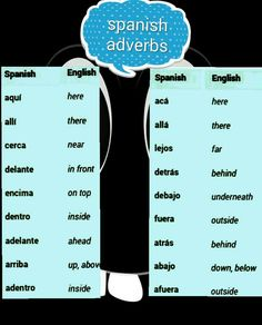 How to Learn Portuguese Quickly Spanish Help, Learn To Speak Spanish, Spanish Basics, Spanish English, Spanish Lessons, Learn English, English Study, Spanish Grammar, Spanish Vocabulary