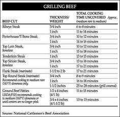 grill-chart